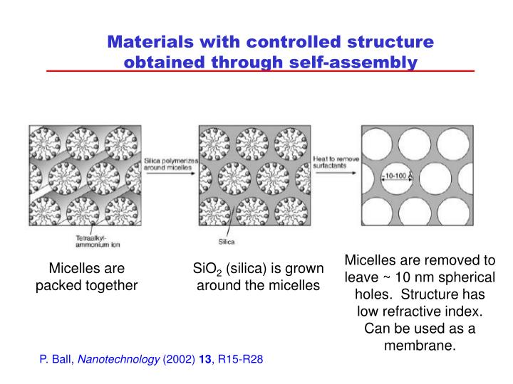 Materials with controlled structure obtained through self-assembly
