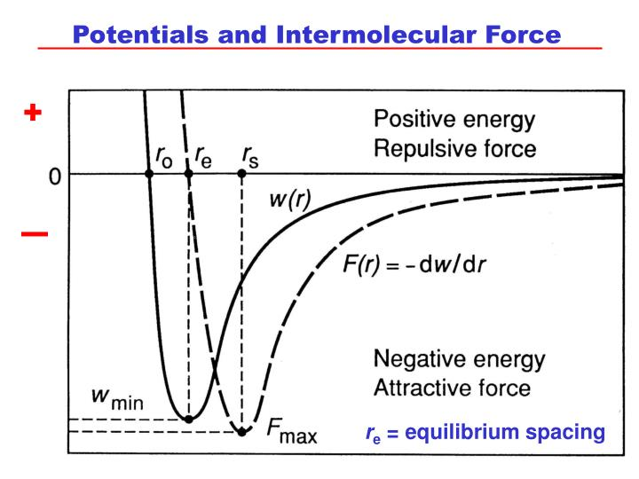 Potentials and Intermolecular Force