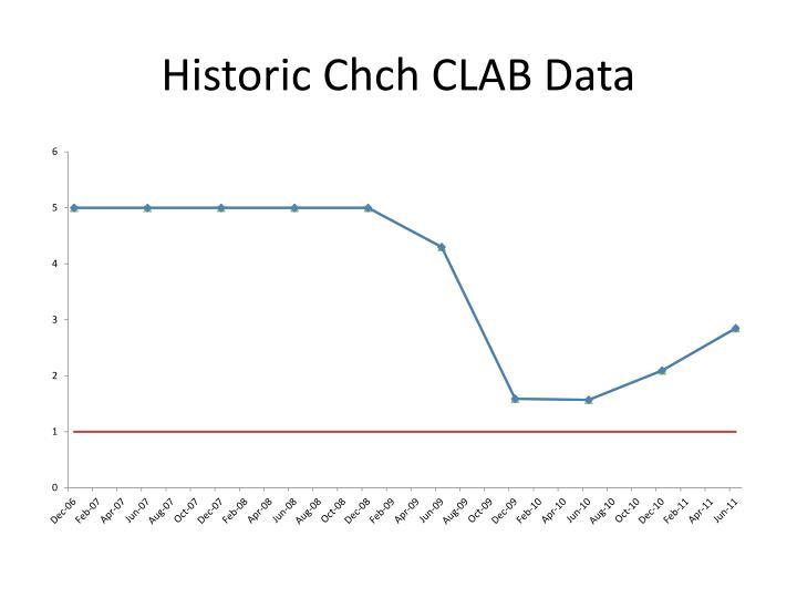 Historic Chch CLAB Data