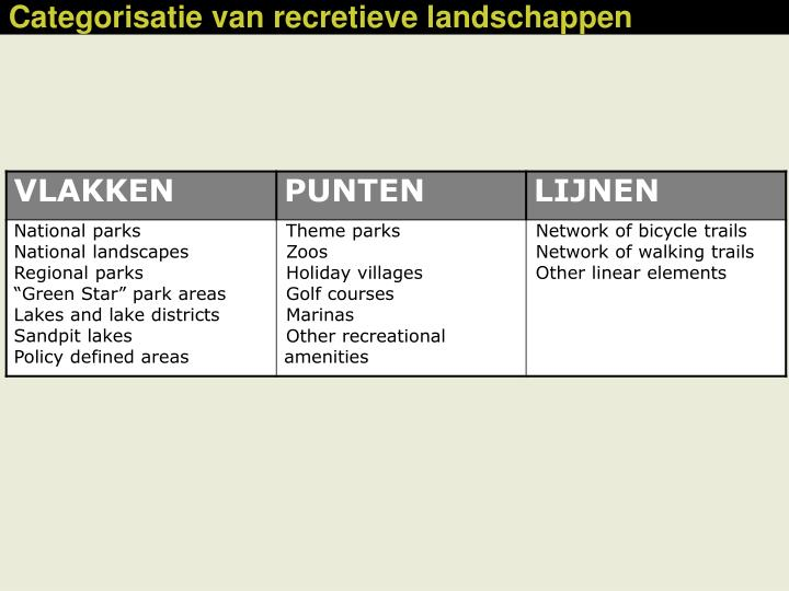 Categorisatie van recretieve landschappen
