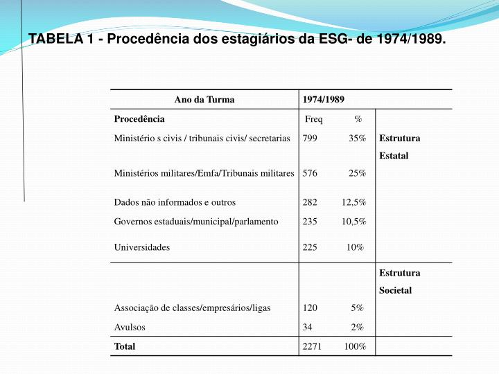 TABELA 1 - Procedência dos estagiários da ESG- de 1974/1989.