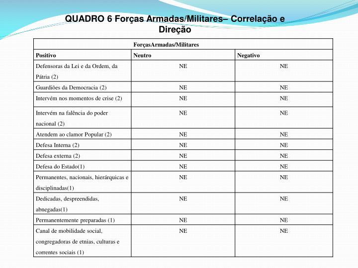QUADRO 6 Forças Armadas/Militares– Correlação e Direção