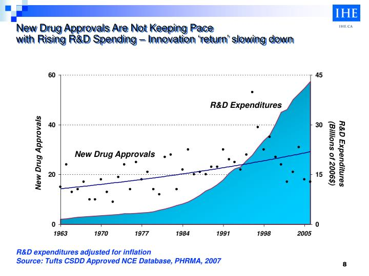 New Drug Approvals Are Not Keeping Pace