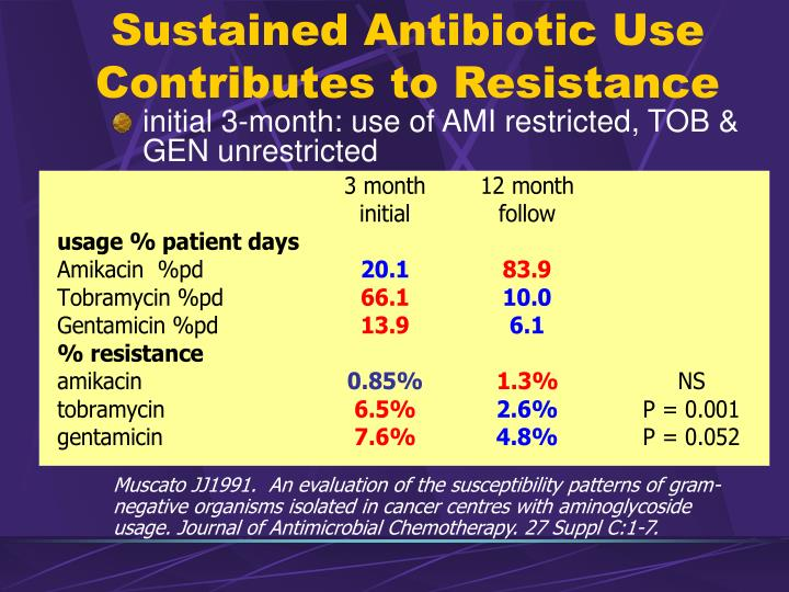 Sustained Antibiotic Use Contributes to Resistance