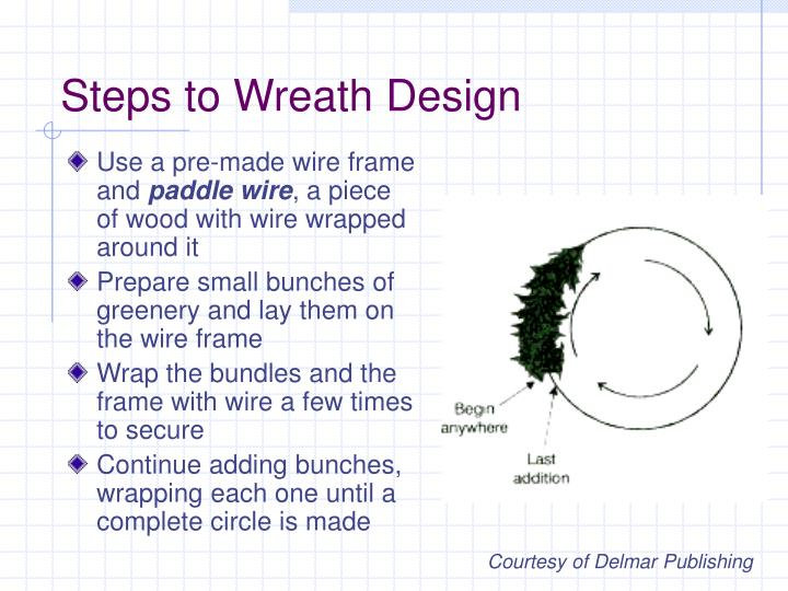Steps to Wreath Design