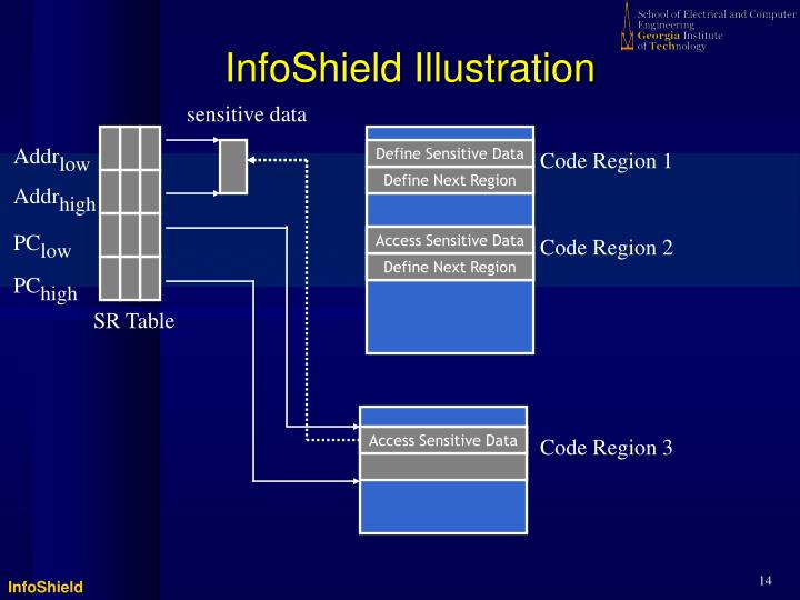 InfoShield Illustration