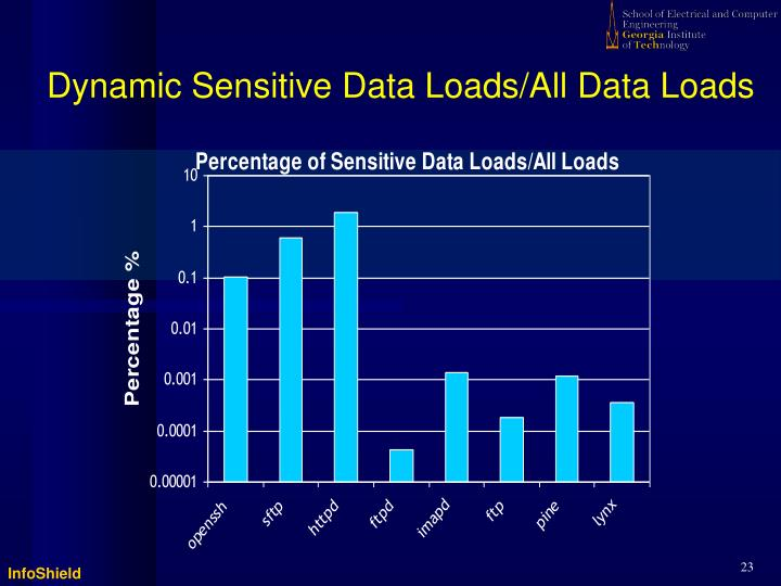 Dynamic Sensitive Data Loads/All Data Loads