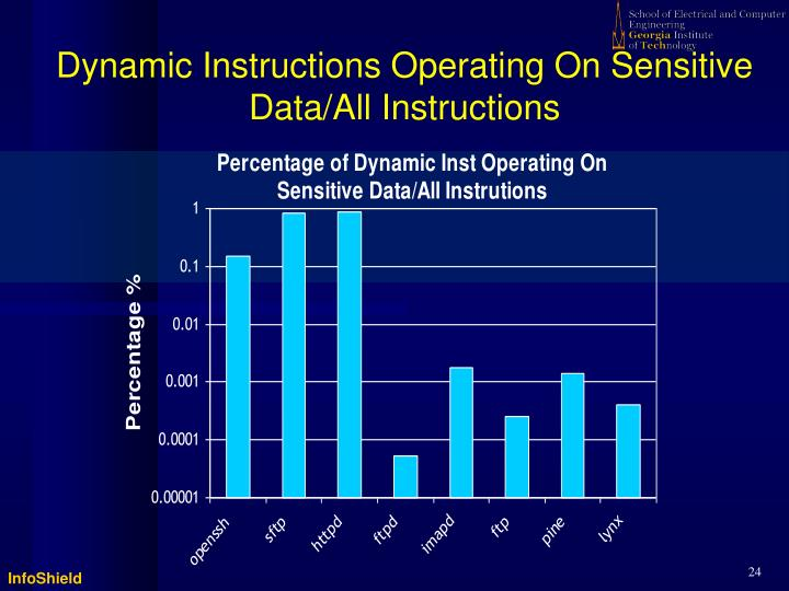 Dynamic Instructions Operating On Sensitive Data/All Instructions