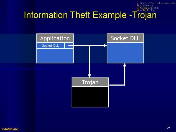 Information Theft Example -Trojan