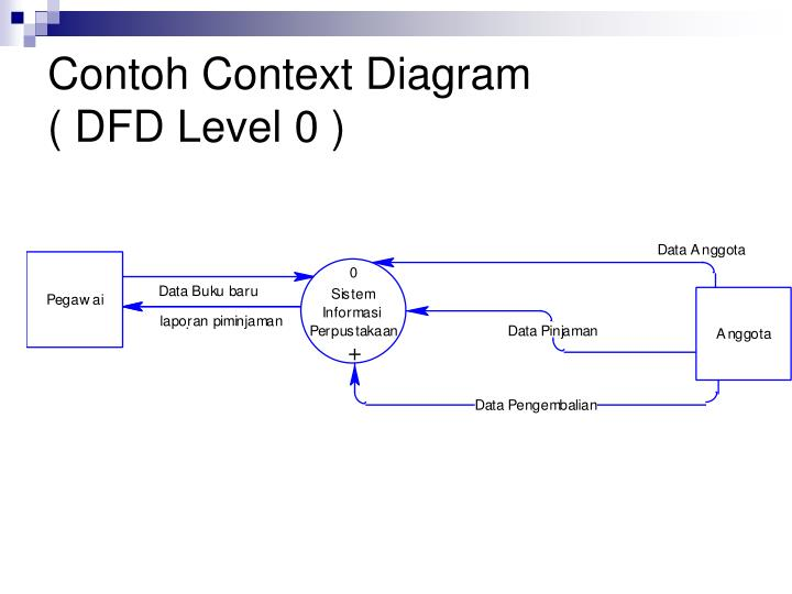 Contoh Context Diagram