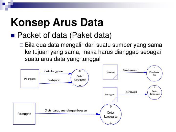 Konsep Arus Data