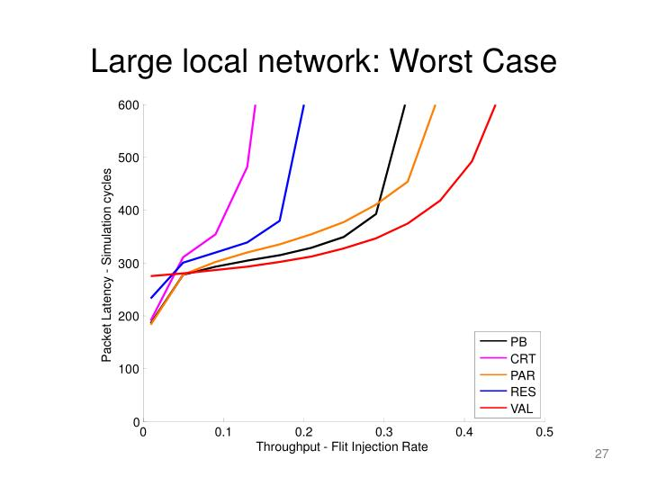 Large local network: Worst Case