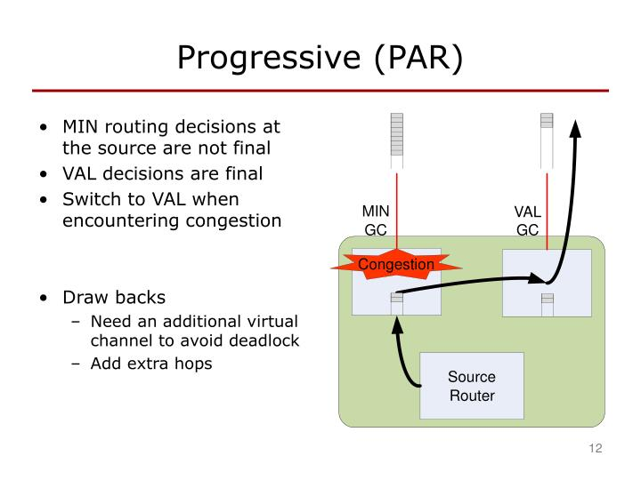 Progressive (PAR)