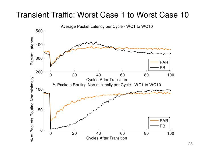 Transient Traffic: Worst Case 1 to Worst Case 10