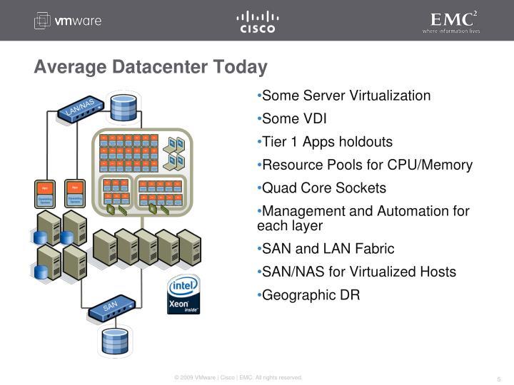 Average Datacenter Today