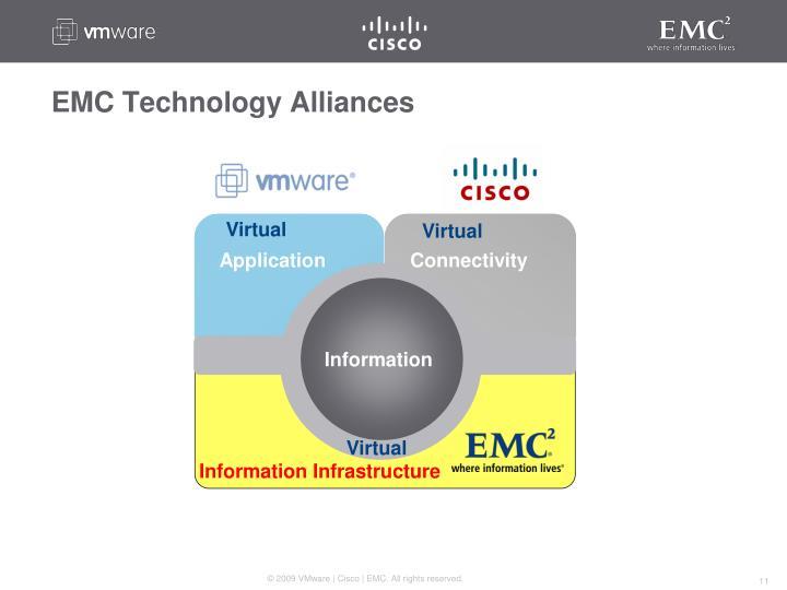 EMC Technology Alliances