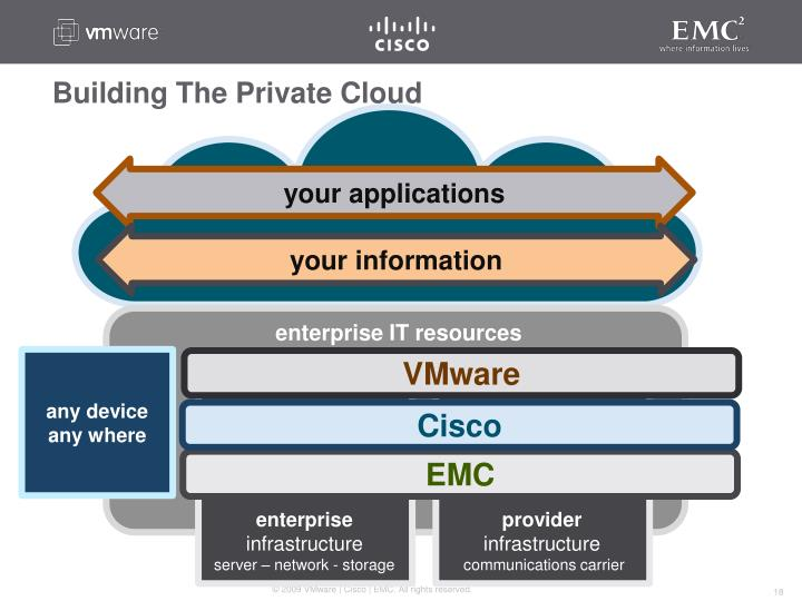 Building The Private Cloud