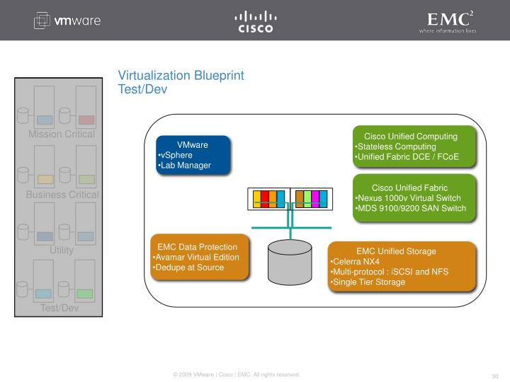 Cisco Unified Computing