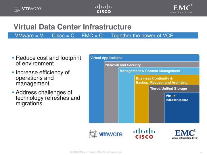 Virtual Data Center Infrastructure