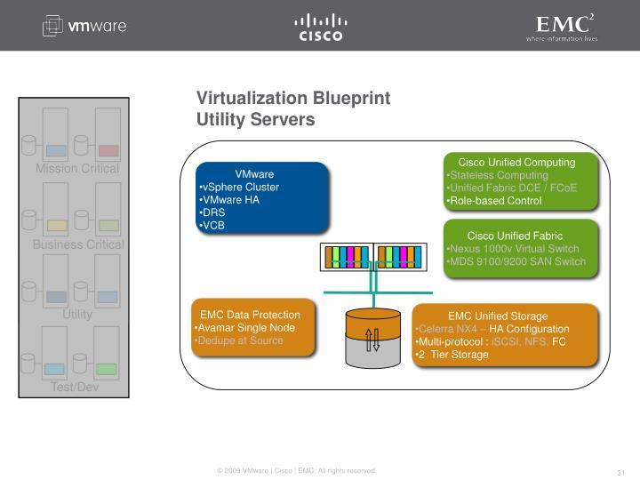 Virtualization Blueprint