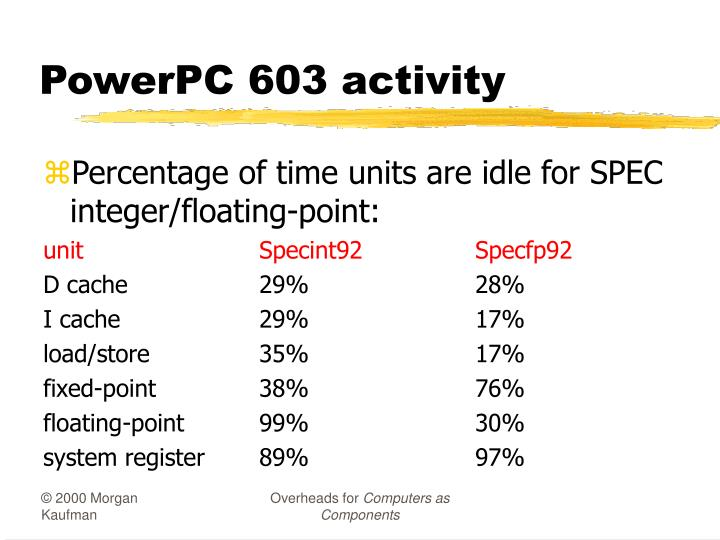 PowerPC 603 activity