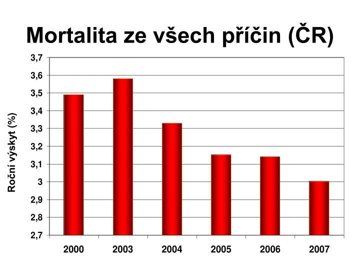 Mortalita ze všech příčin (ČR)