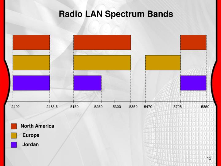 Radio LAN Spectrum Bands
