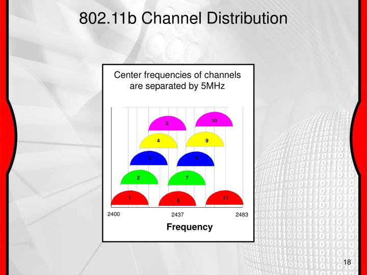 802.11b Channel Distribution