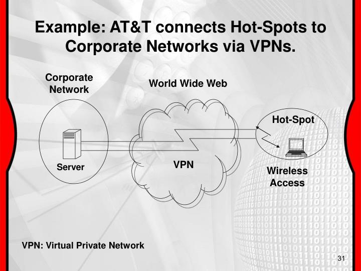 Example: AT&T connects Hot-Spots to Corporate Networks via VPNs.