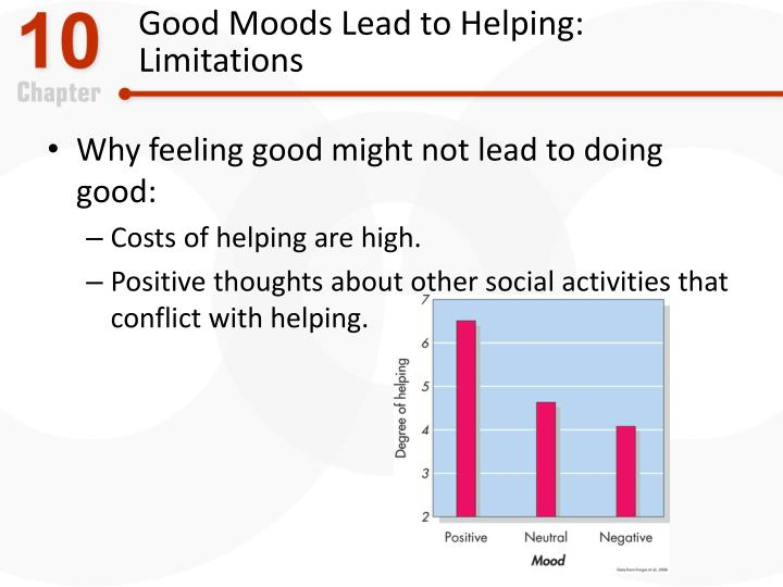 Good Moods Lead to Helping: Limitations