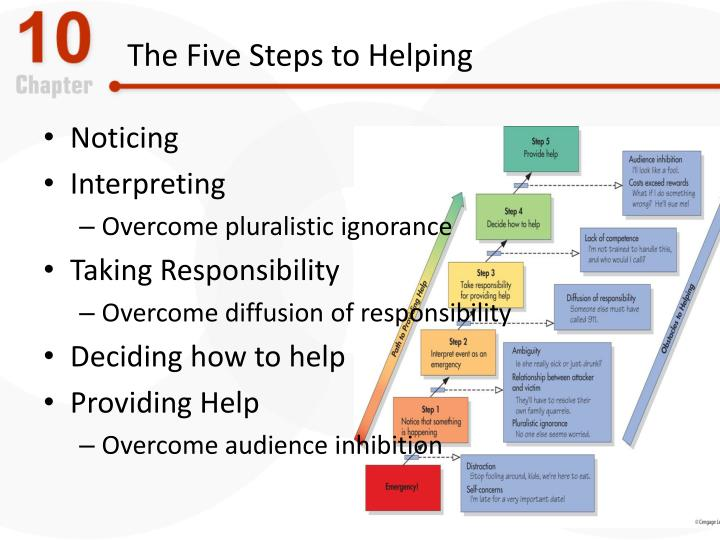 The Five Steps to Helping