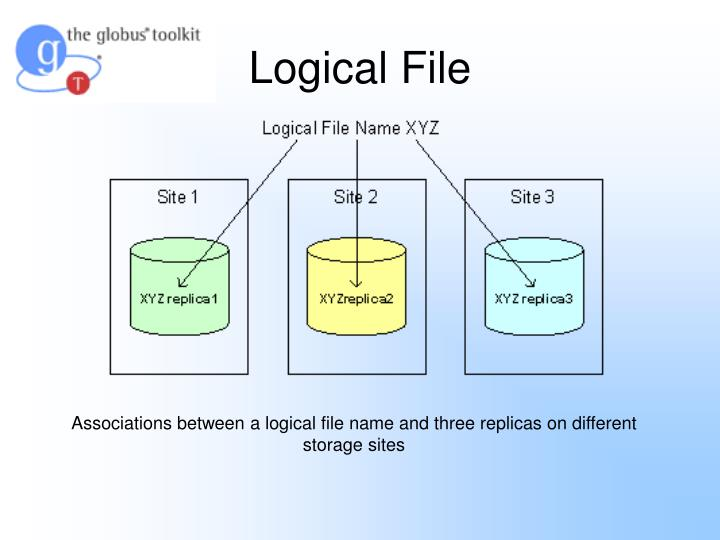 Logical File