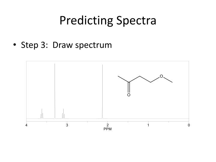 Predicting Spectra