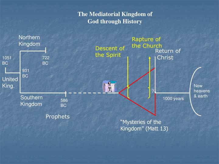 The Mediatorial Kingdom of God through History