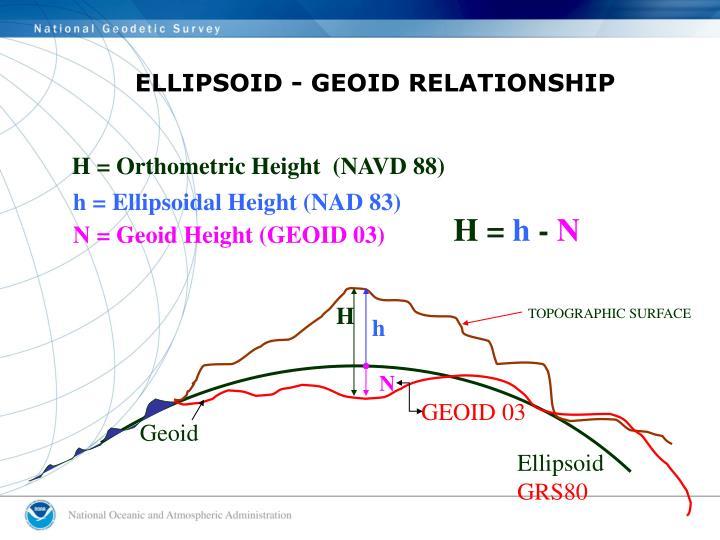 ELLIPSOID - GEOID RELATIONSHIP