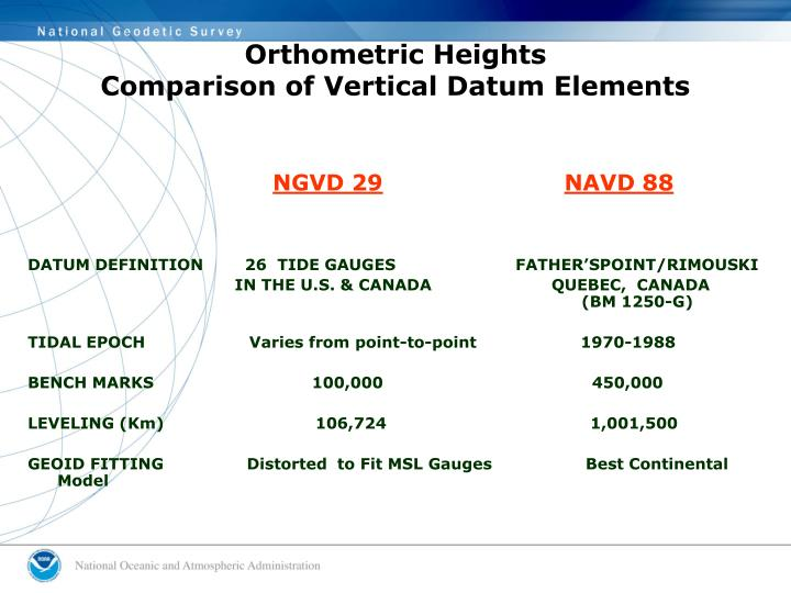 Orthometric Heights