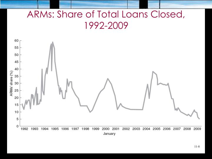 ARMs: Share of Total Loans Closed,