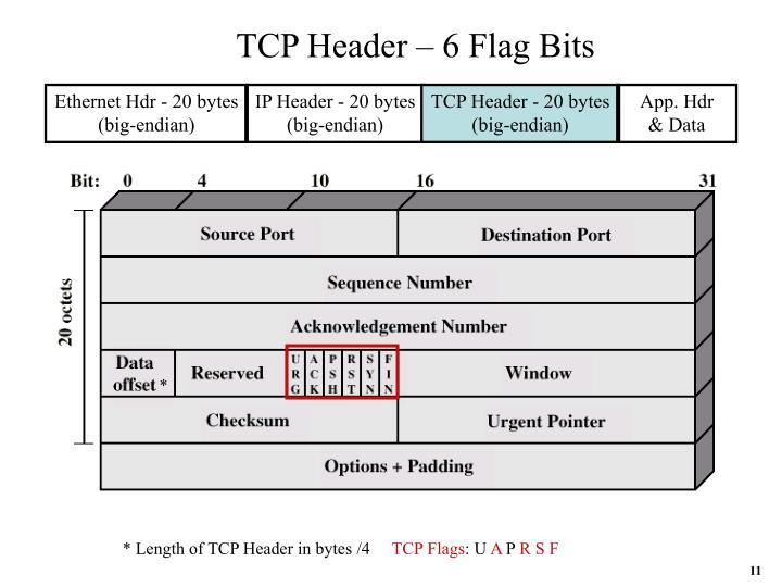 TCP Header – 6 Flag Bits