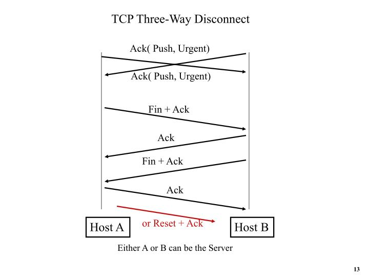 TCP Three-Way Disconnect