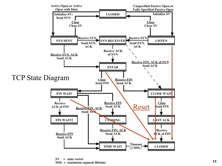 TCP State Diagram