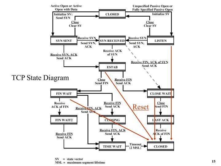 TCP State Diagram