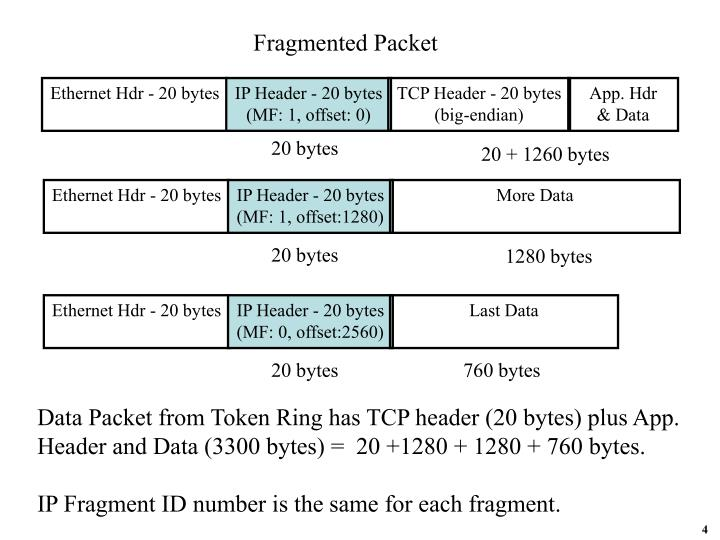 Fragmented Packet