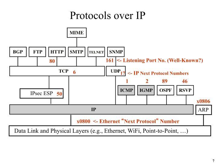 Protocols over IP