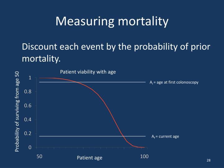 Measuring mortality