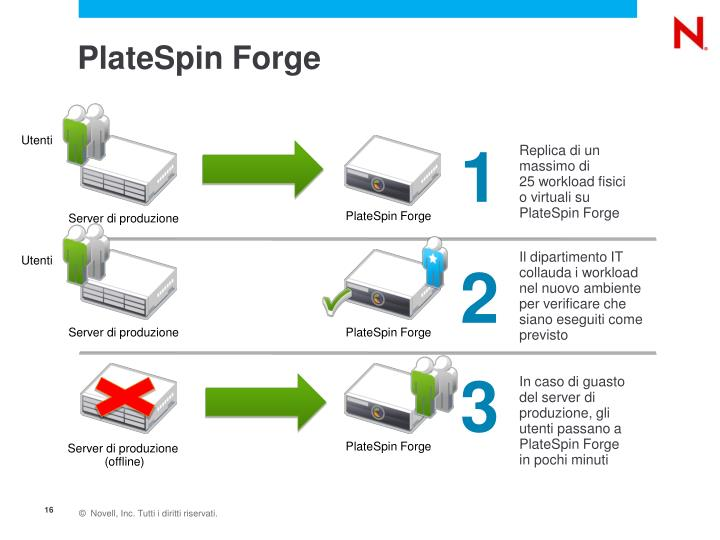 PlateSpin Forge