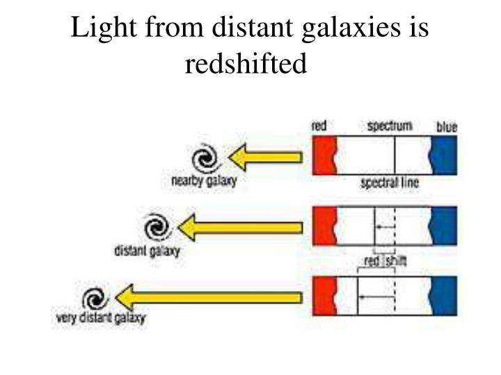 Light from distant galaxies is redshifted