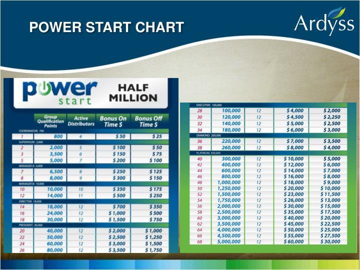 POWER START CHART