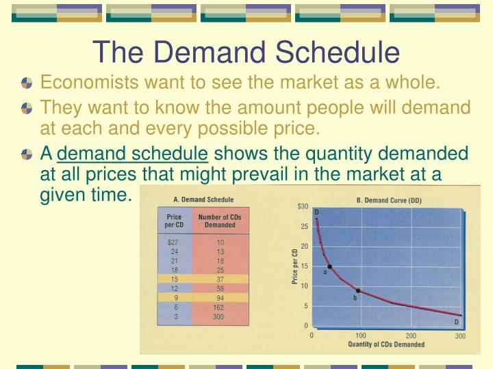 The Demand Schedule