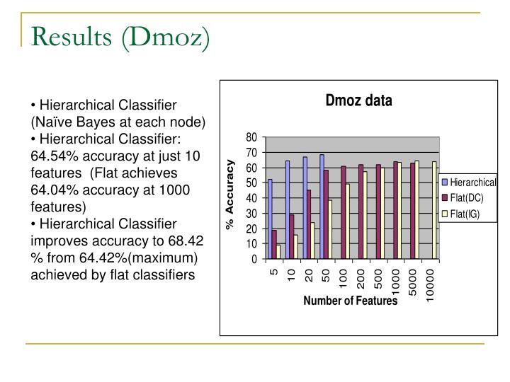 Results (Dmoz)