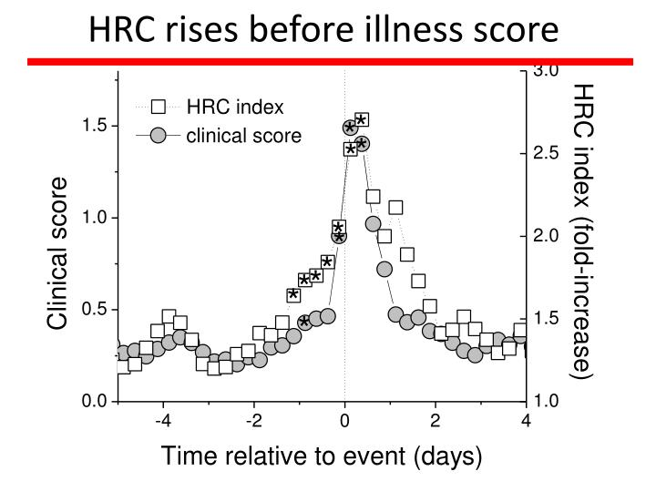 HRC rises before illness score